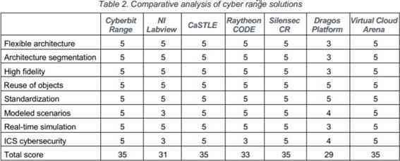 Tabela comparativa soluções Cyber Range